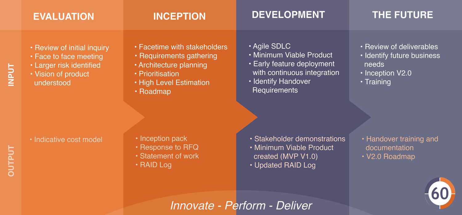 The 60 Innovations Process